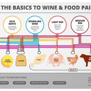 Rượu vang kết hợp thức ăn
